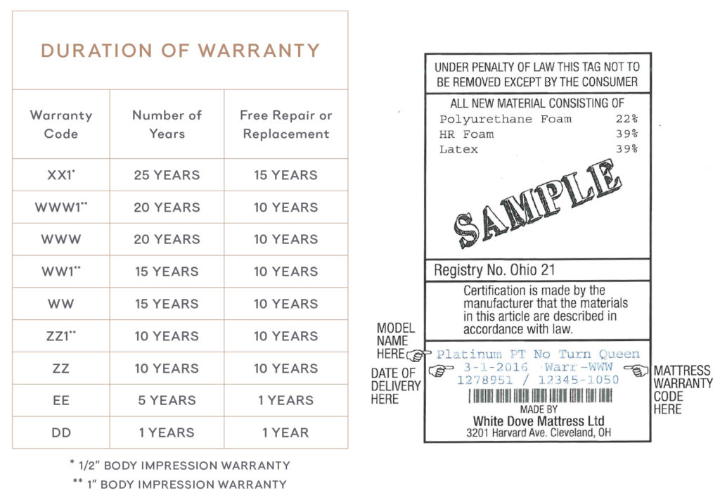 Duration of Warranty - A guide to understanding your warranty by your mattress label
